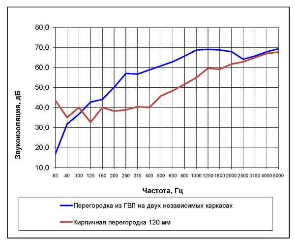 ГВЛ перегородка_Кирпич