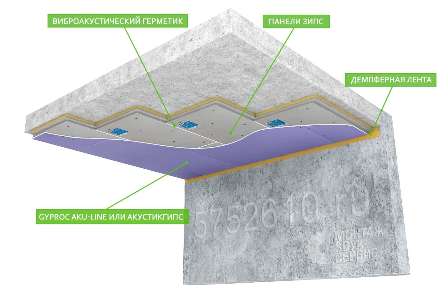Звукоизоляция потолка панелями ЗИПС III Ультра