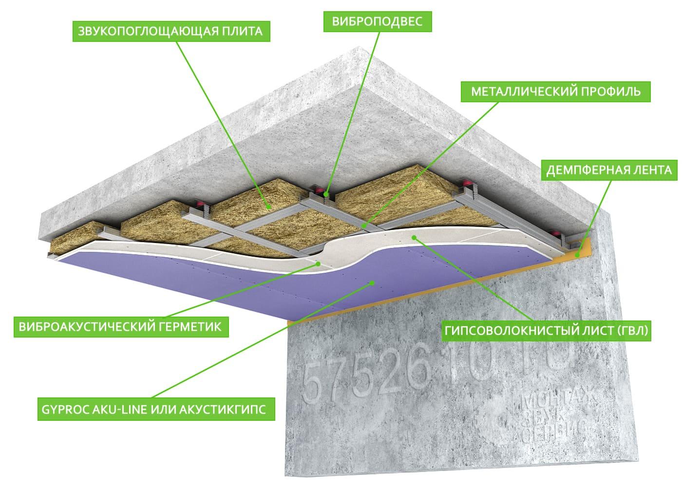 Звукоизоляция потолка от ударного шума сверху