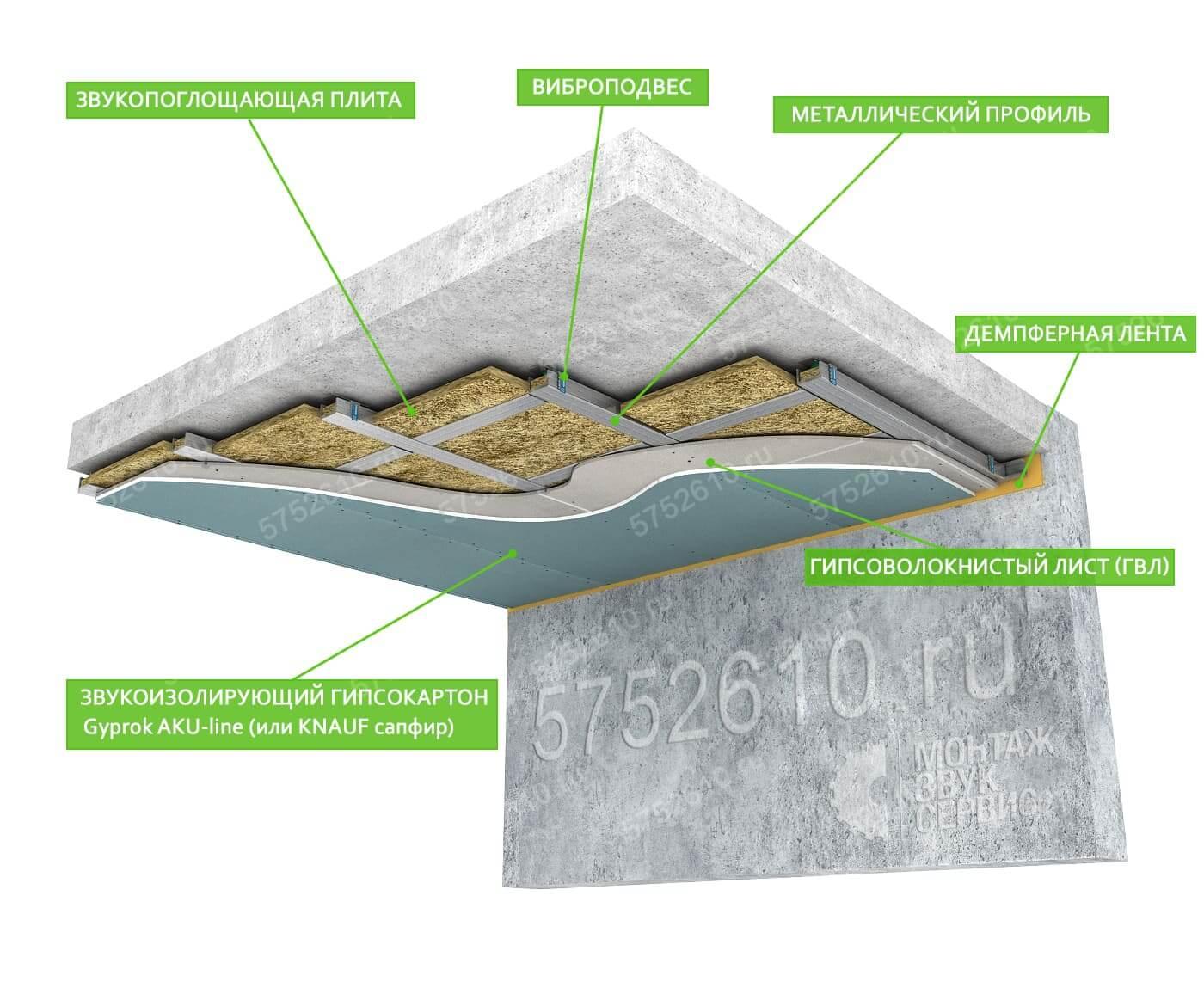 Тонкая шумоизоляция потолка