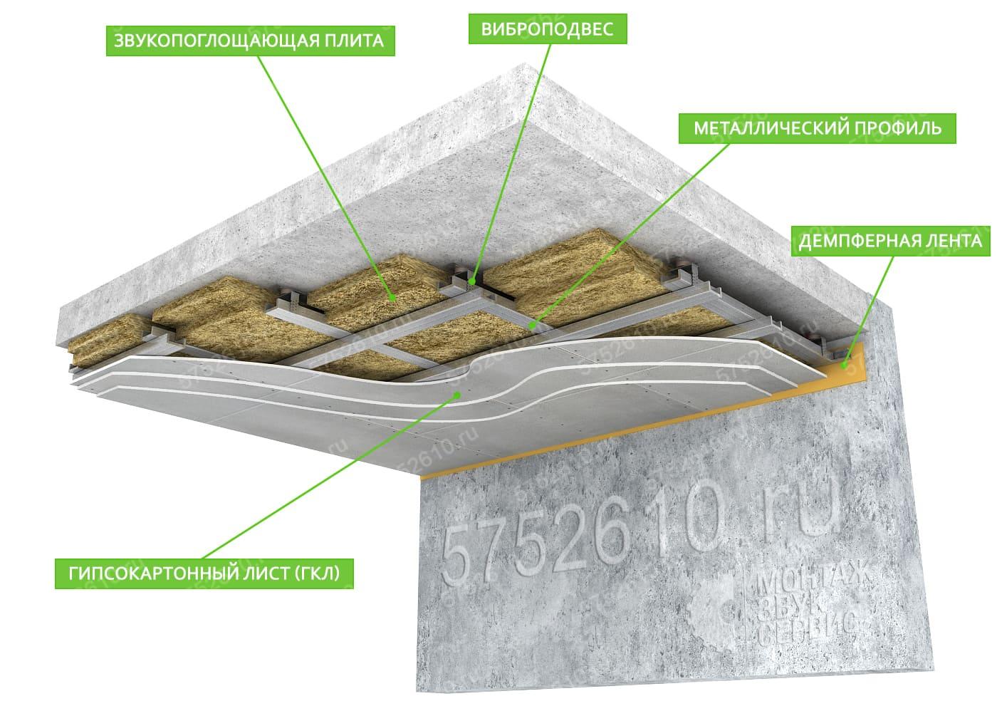 Шумоизоляция потолка в квартире: Vibrofix SPU + МаксФорте-ЭКОплита
