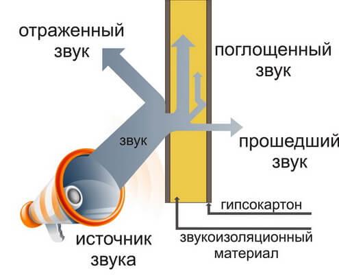 zvukoizolyaciya