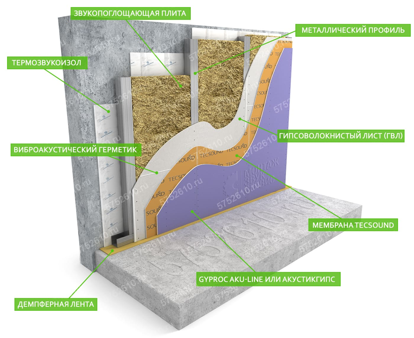 Шумоизоляция стены современными материалами