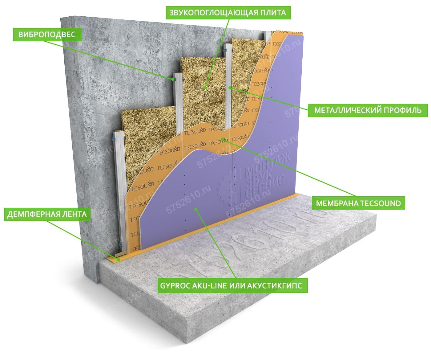 супертонкая звукоизоляция стены на каркасе