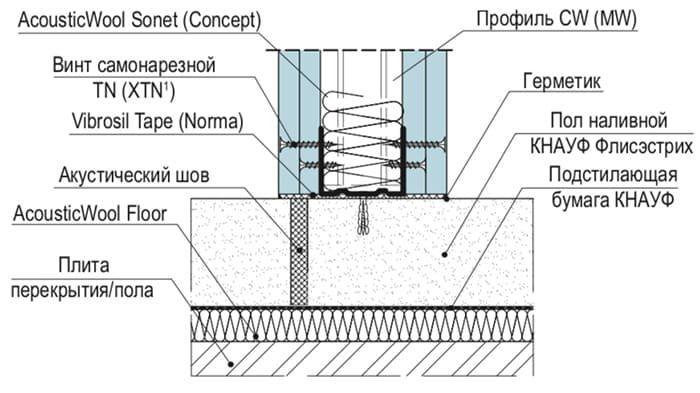 деформационный шов стяжки