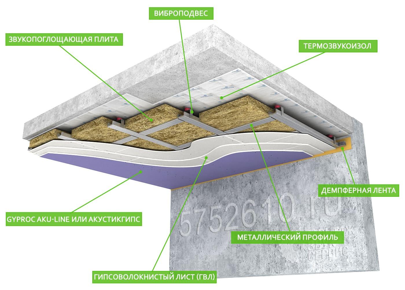 Звукоизоляция потолка от соседей сверху в квартире