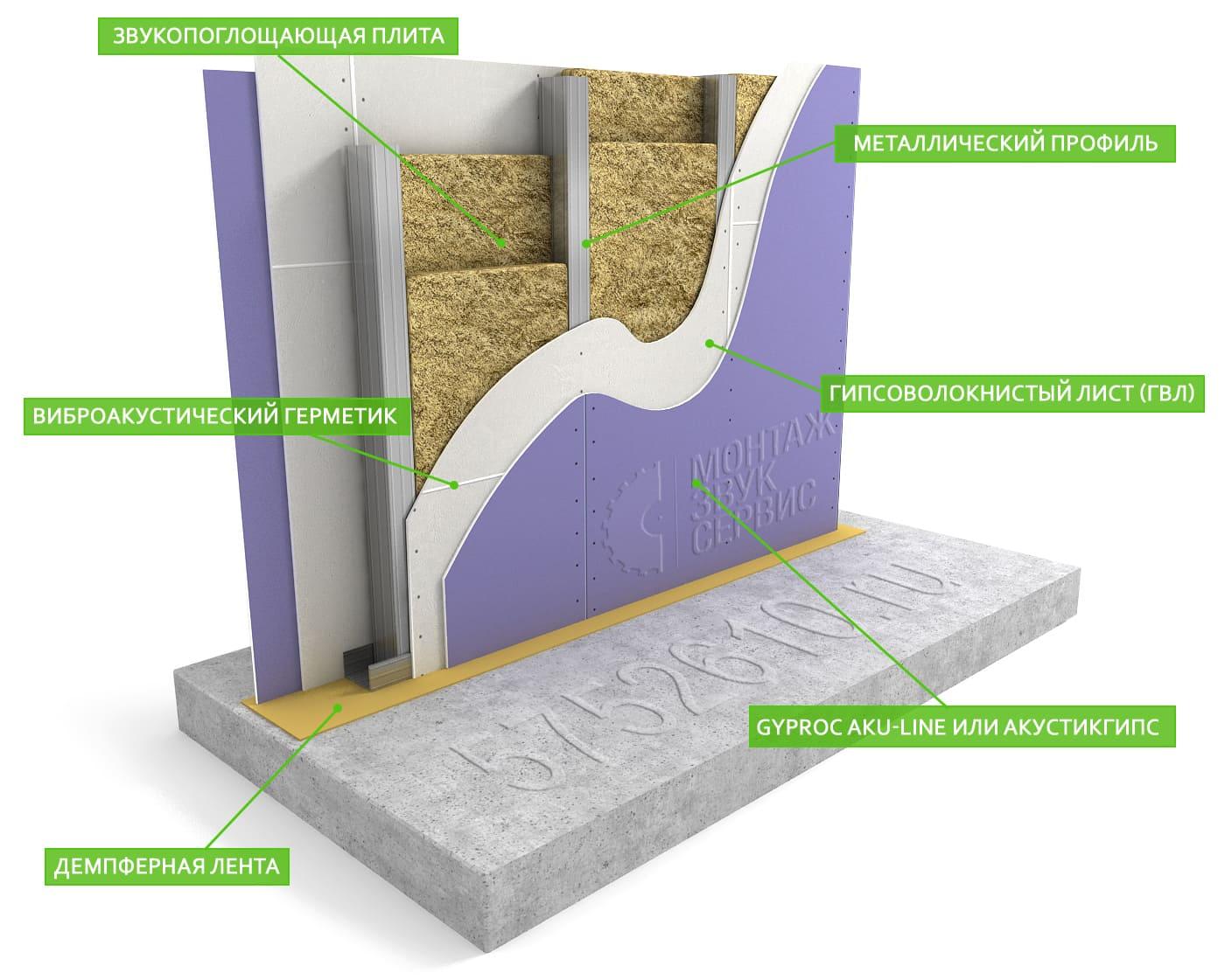 Звукоизоляция межкомнатных стен