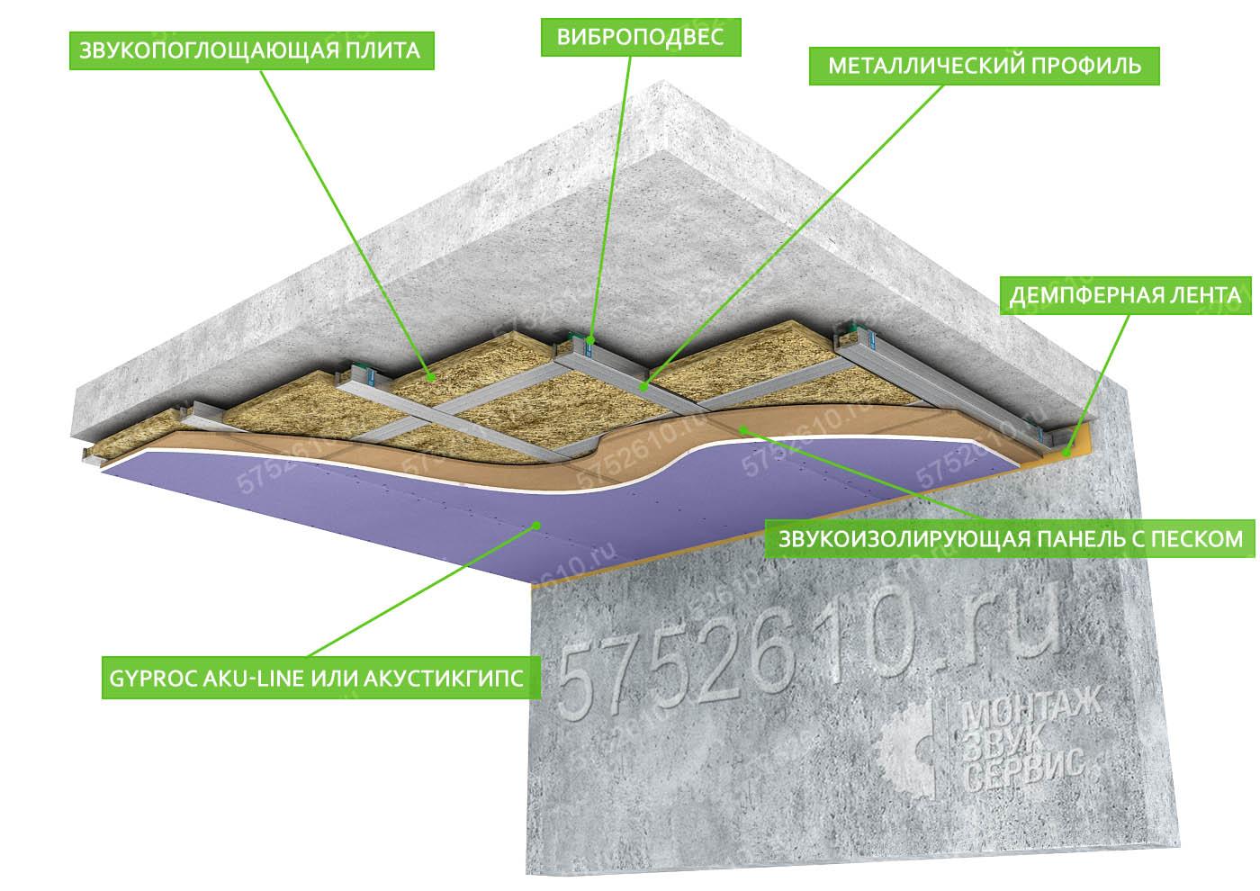 Пример каркасной звукоизоляции потолка