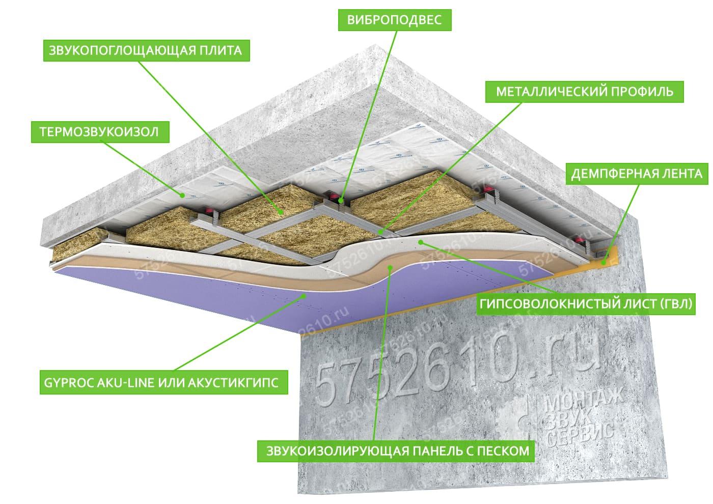 усиленная шумоизоляция потолка