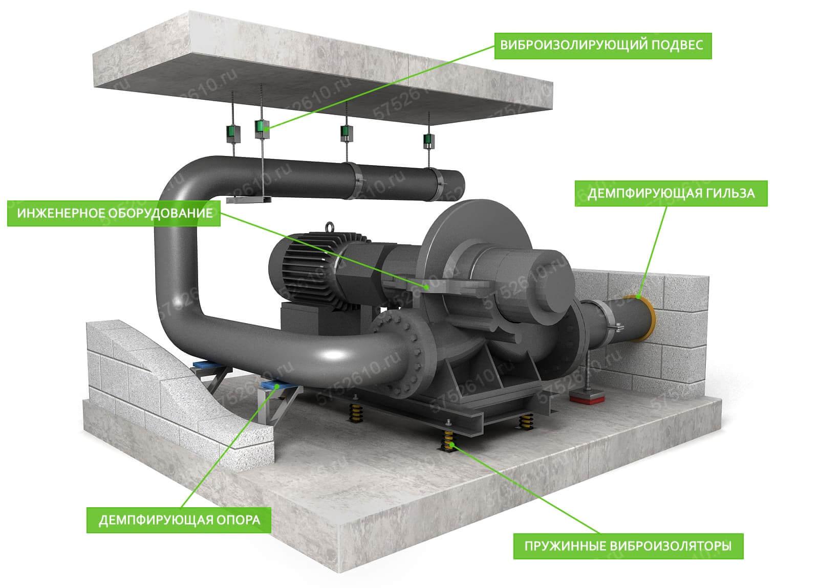 Шумоизоляция оборудования в котельной (ИТП)