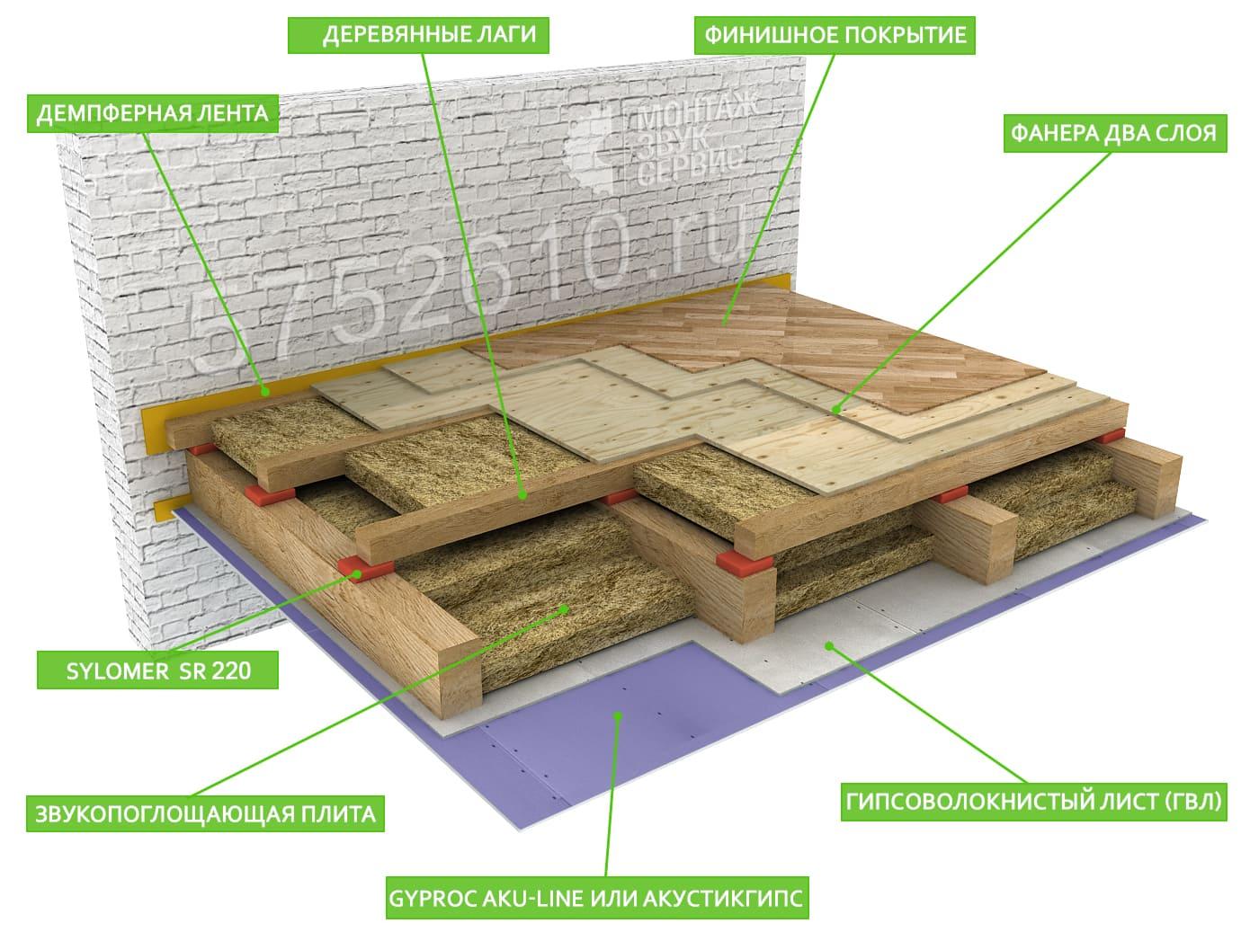 Звукоизоляция деревянного перекрытия